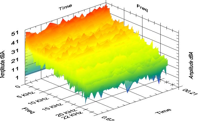 brake studio waterfall graph